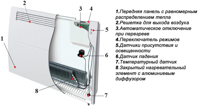 Электрические конвекторы купить электроконвектор по