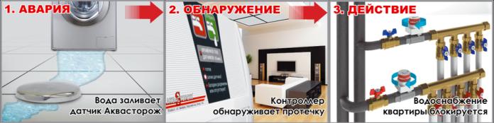 """""""Аквасторож """" - инновационная система защиты от протечек и залива квартир, коттеджей, офисов."""